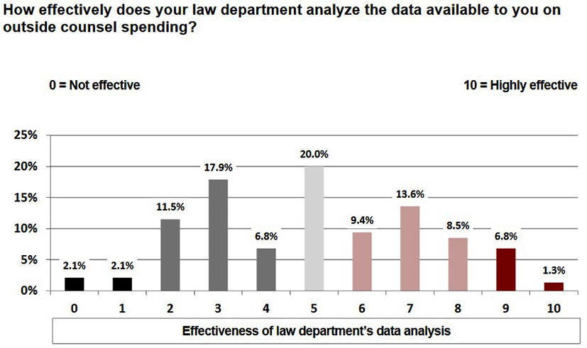 bar chart showing how legal departments analyze data on outside counsel spending