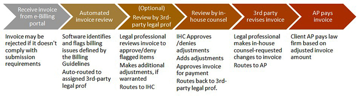diagram showing all steps involved in legal department e-billing process