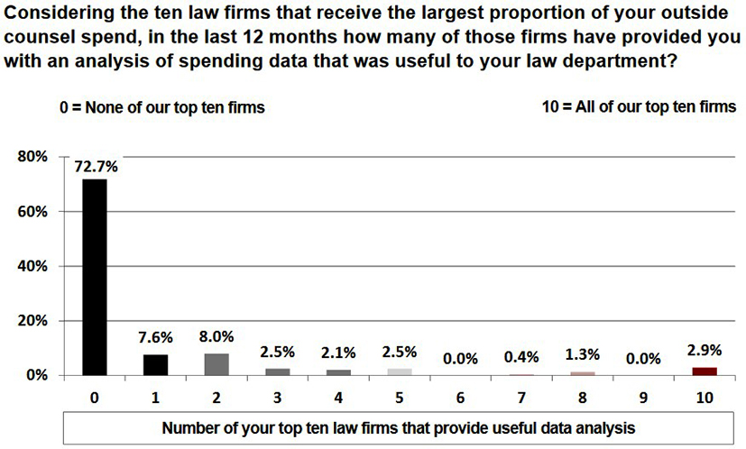 bar chart showing on proportion of legal spending by top 10 law firm