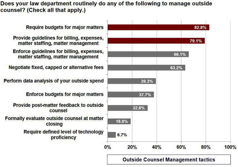 bar chart showing tasks of legal department to evaluate law firms