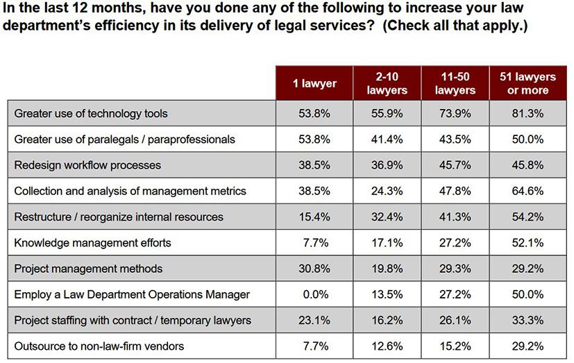 table showing a breakdown of legal department effeciency