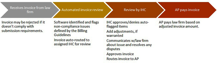 diagram showing the process of legal department e-Billing
