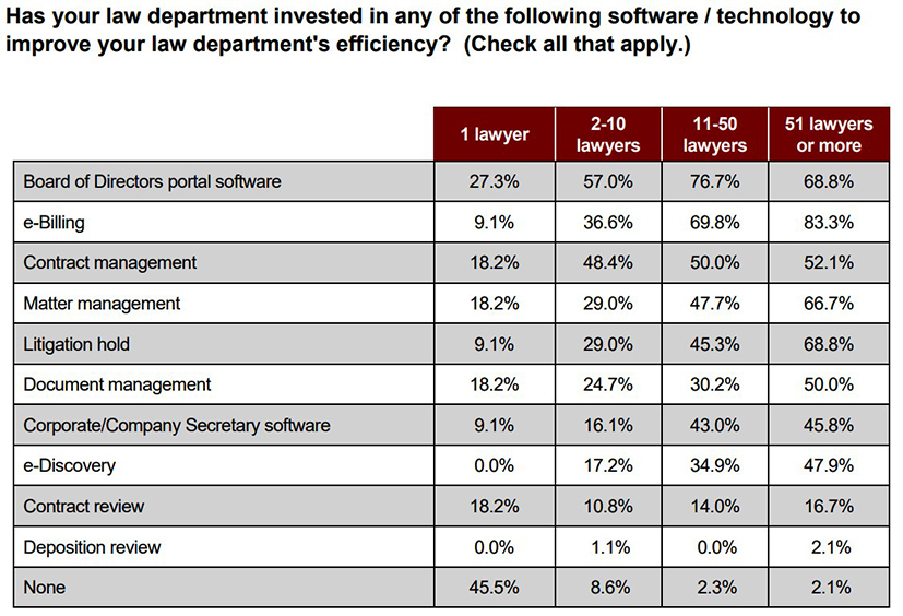 table of information showing legal department investment in tech