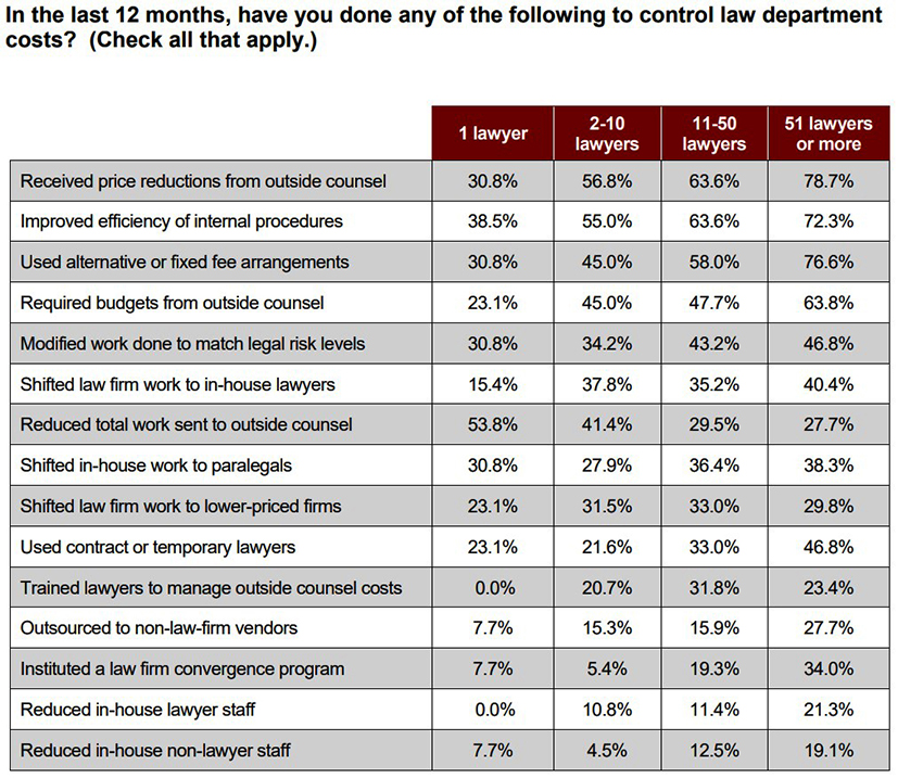 table of information on how legal department control costs in last 12 months