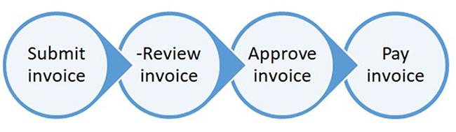 diagram showing e-billing process