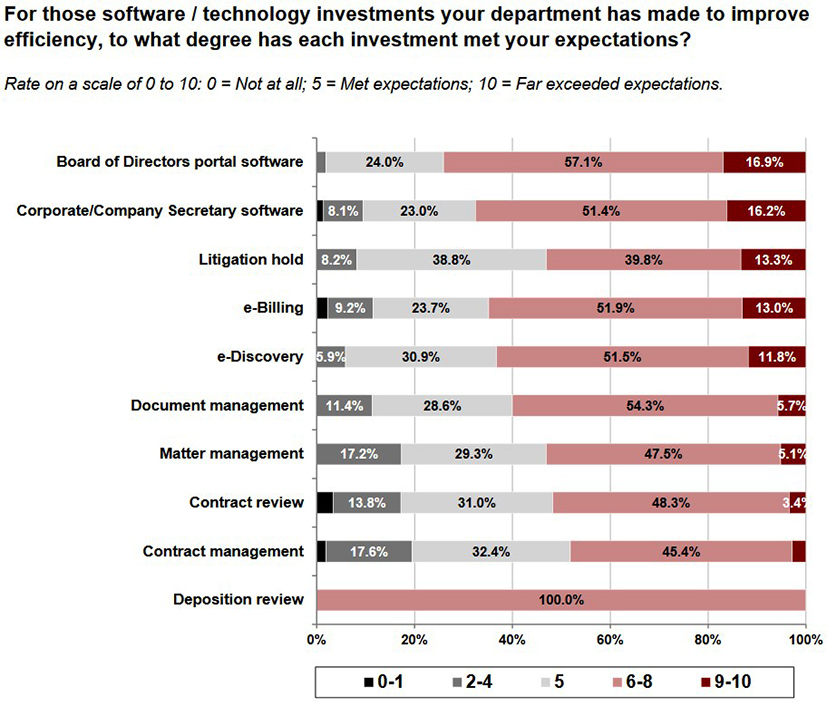 picture of a bar chart showing technology investments of a legal department