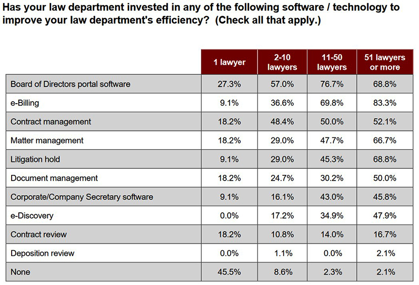 picture of table of legal department investments by technology type